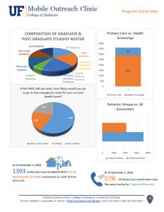 MOC 2018 Stats