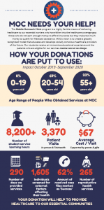 Infographic of MOC Services 2020
